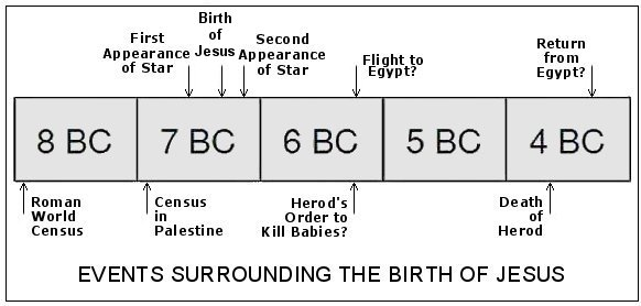 Events surrounding the birth of Jesus